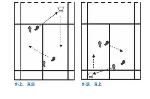 羽毛球双打比赛中的经常遇到的问题:进攻转防守跑位